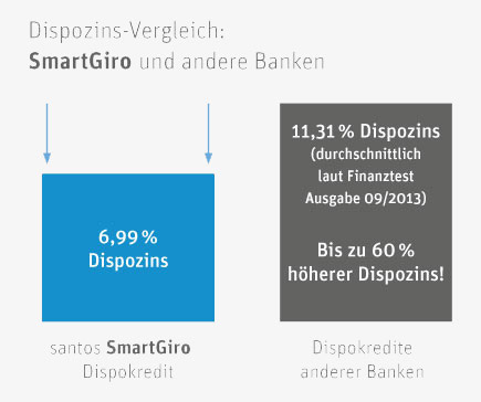 Dispo interest Comparison between Smart Giro and other banks